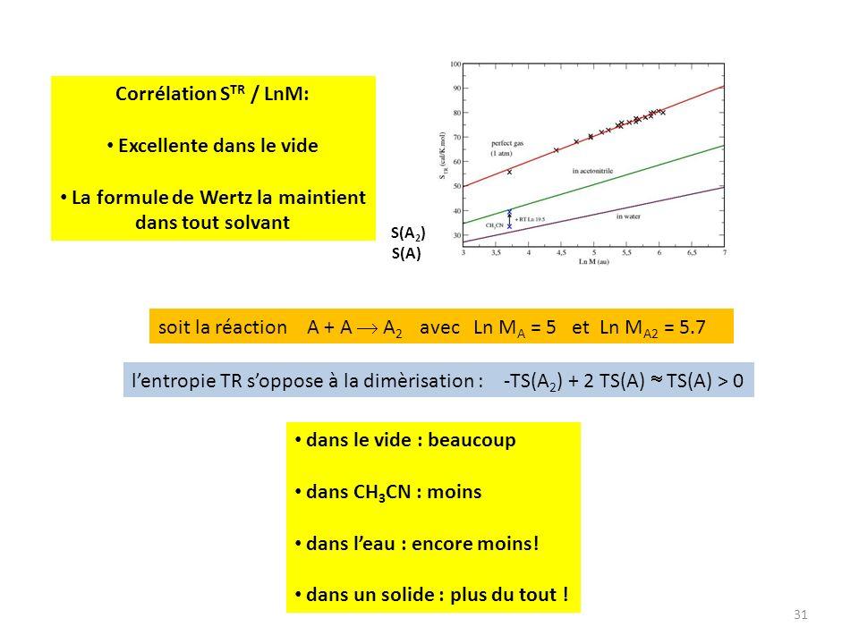 31 soit la réaction A + A A 2 avec Ln M A = 5 et Ln M A2 = 5.7 S(A) S(A 2 ) dans le vide : beaucoup dans CH 3 CN : moins dans leau : encore moins! dan