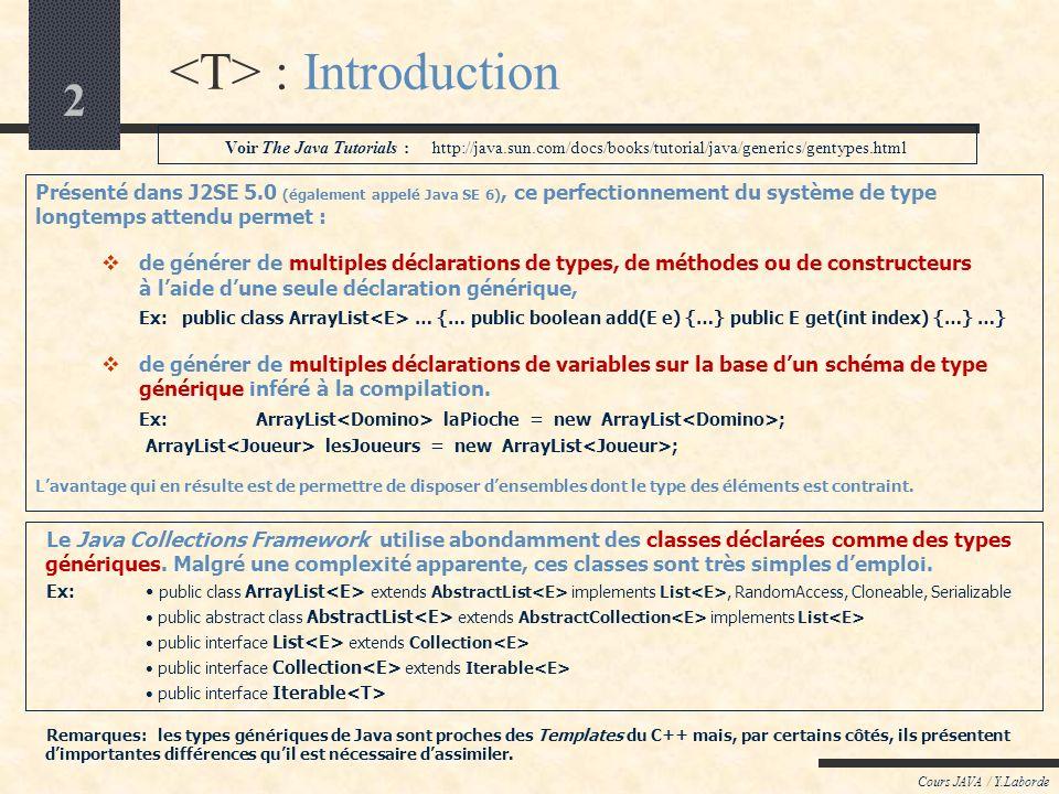 2 Cours JAVA / Y.Laborde : Introduction Présenté dans J2SE 5.0 (également appelé Java SE 6), ce perfectionnement du système de type longtemps attendu permet : de générer de multiples déclarations de types, de méthodes ou de constructeurs à laide dune seule déclaration générique, Ex: public class ArrayList … {… public boolean add(E e) {…} public E get(int index) {…} …} de générer de multiples déclarations de variables sur la base dun schéma de type générique inféré à la compilation.