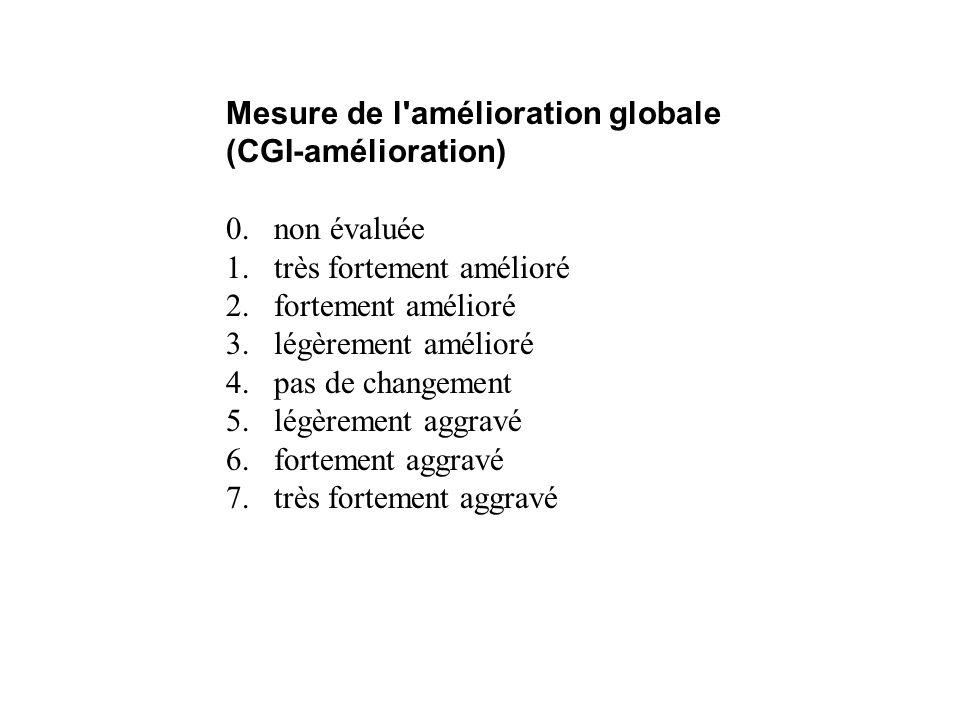 Mesure de l'amélioration globale (CGI-amélioration) 0. non évaluée 1.très fortement amélioré 2.fortement amélioré 3.légèrement amélioré 4.pas de chang
