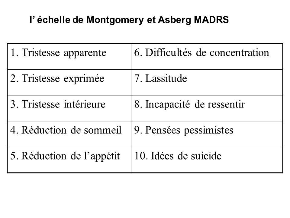 l échelle de Montgomery et Asberg MADRS 1. Tristesse apparente6. Difficultés de concentration 2. Tristesse exprimée7. Lassitude 3. Tristesse intérieur
