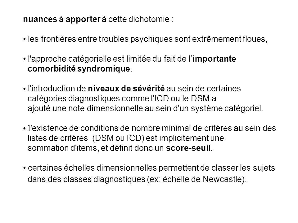 Mesure de la gravité du trouble mental actuel du patient (CGI-sévérité) 0.