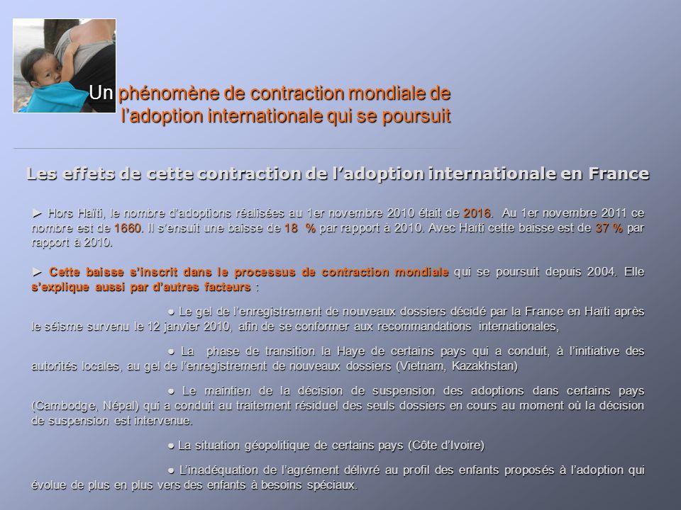 Les effets de cette contraction de ladoption internationale en France Un phénomène de contraction mondiale de ladoption internationale qui se poursuit Hors Haïti, le nombre dadoptions réalisées au 1er novembre 2010 était de 2016.