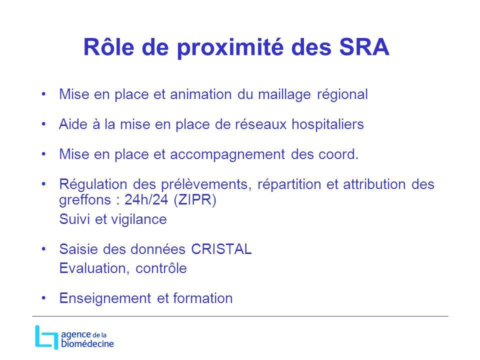 Rôle de proximité des SRA Mise en place et animation du maillage régional Aide à la mise en place de réseaux hospitaliers Mise en place et accompagnem