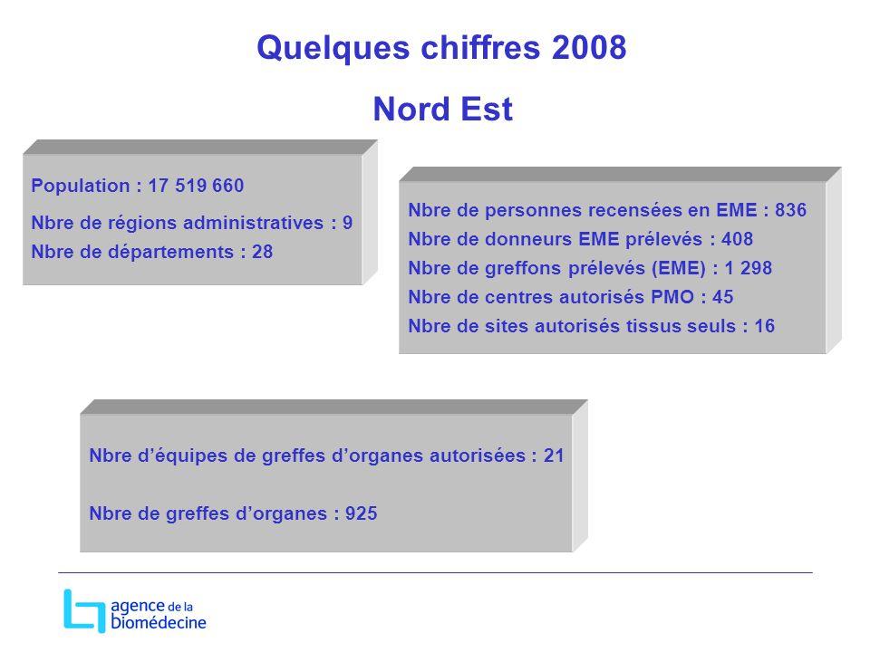 Population : 17 519 660 Nbre de régions administratives : 9 Nbre de départements : 28 Nbre de personnes recensées en EME : 836 Nbre de donneurs EME pr