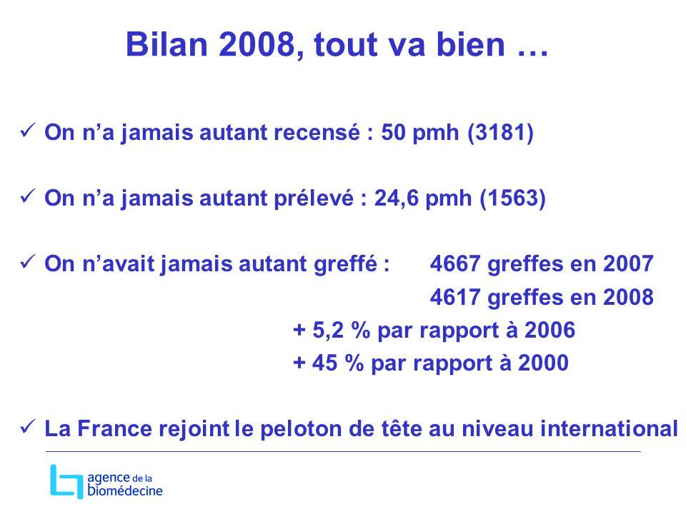 Bilan 2008, tout va bien … On na jamais autant recensé : 50 pmh (3181) On na jamais autant prélevé : 24,6 pmh (1563) On navait jamais autant greffé : 4667 greffes en 2007 4617 greffes en 2008 + 5,2 % par rapport à 2006 + 45 % par rapport à 2000 La France rejoint le peloton de tête au niveau international