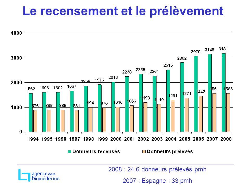 Le recensement et le prélèvement 2008 : 24,6 donneurs prélevés pmh 2007 : Espagne : 33 pmh