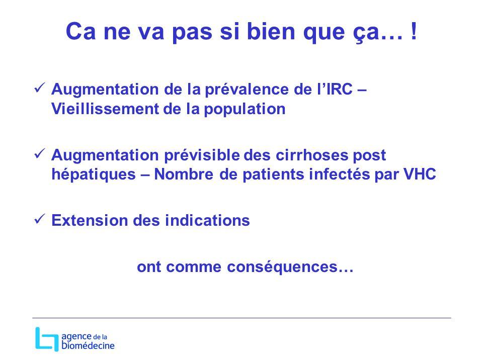 Ca ne va pas si bien que ça… ! Augmentation de la prévalence de lIRC – Vieillissement de la population Augmentation prévisible des cirrhoses post hépa