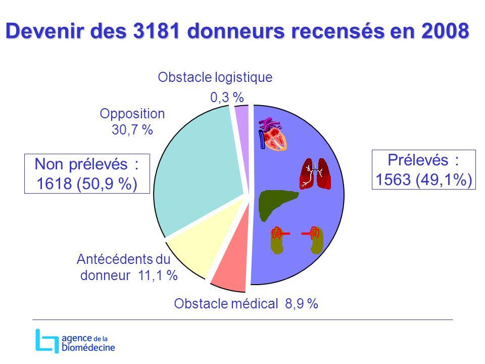 Obstacle logistique 0,3 % Antécédents du donneur 11,1 % Obstacle médical 8,9 % Opposition 30,7 % Non prélevés : 1618 (50,9 %) Prélevés : 1563 (49,1%) Devenir des 3181 donneurs recensés en 2008