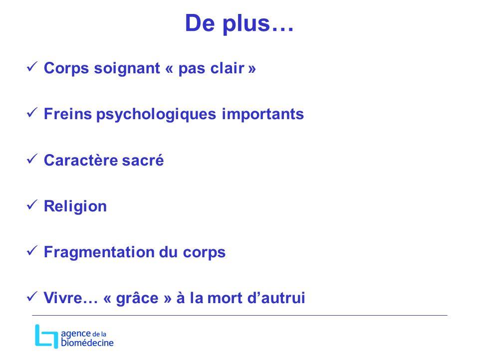 De plus… Corps soignant « pas clair » Freins psychologiques importants Caractère sacré Religion Fragmentation du corps Vivre… « grâce » à la mort dautrui