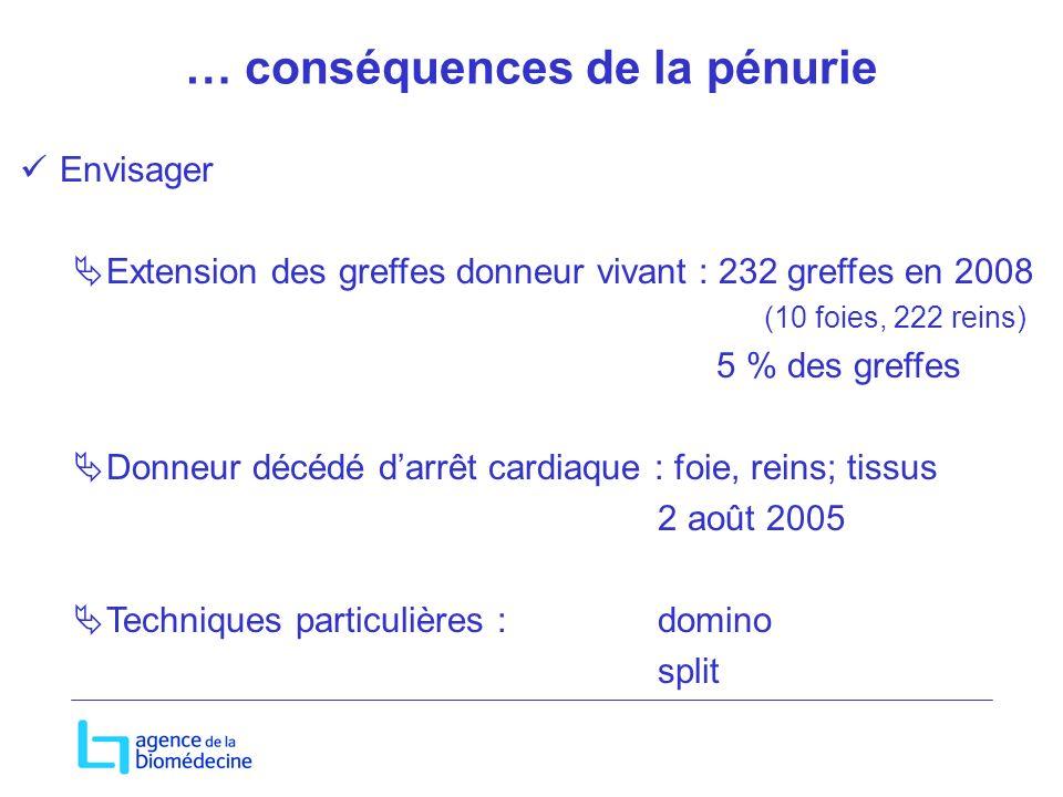 … conséquences de la pénurie Envisager Extension des greffes donneur vivant : 232 greffes en 2008 (10 foies, 222 reins) 5 % des greffes Donneur décédé