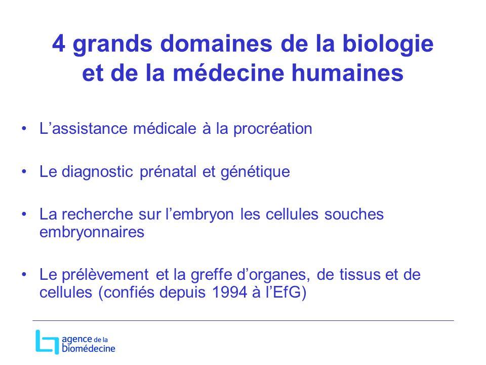 4 grands domaines de la biologie et de la médecine humaines Lassistance médicale à la procréation Le diagnostic prénatal et génétique La recherche sur lembryon les cellules souches embryonnaires Le prélèvement et la greffe dorganes, de tissus et de cellules (confiés depuis 1994 à lEfG)