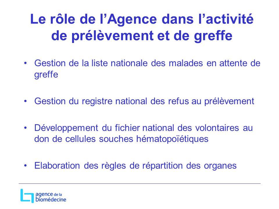 Le rôle de lAgence dans lactivité de prélèvement et de greffe Gestion de la liste nationale des malades en attente de greffe Gestion du registre natio