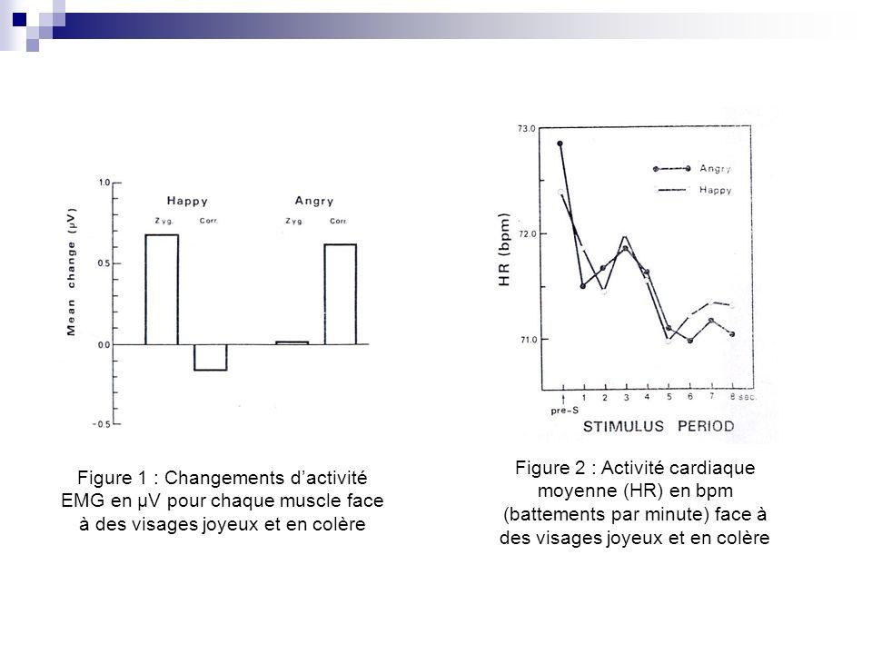 Figure 1 : Changements dactivité EMG en µV pour chaque muscle face à des visages joyeux et en colère Figure 2 : Activité cardiaque moyenne (HR) en bpm