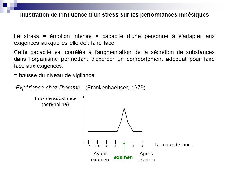 Illustration de linfluence dun stress sur les performances mnésiques = hausse du niveau de vigilance Le stress = émotion intense = capacité dune perso