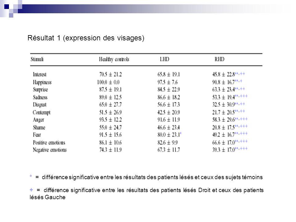 Résultat 1 (expression des visages) * = différence significative entre les résultats des patients lésés et ceux des sujets témoins + = différence sign