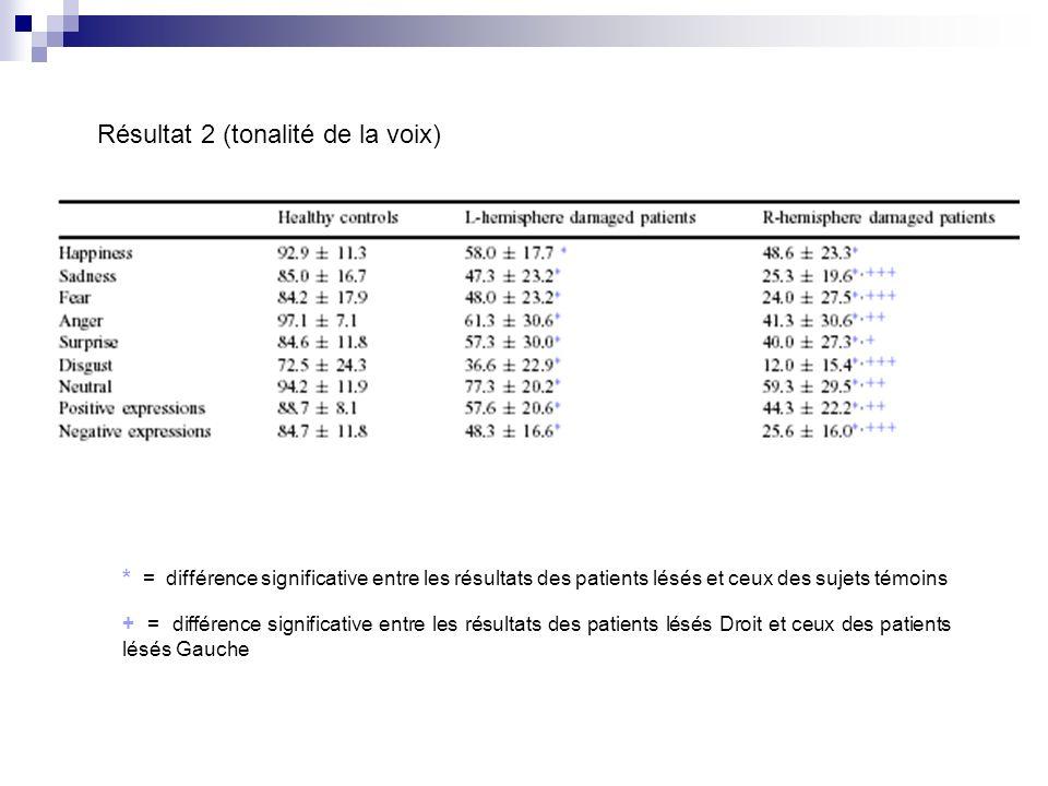 Résultat 2 (tonalité de la voix) * = différence significative entre les résultats des patients lésés et ceux des sujets témoins + = différence signifi