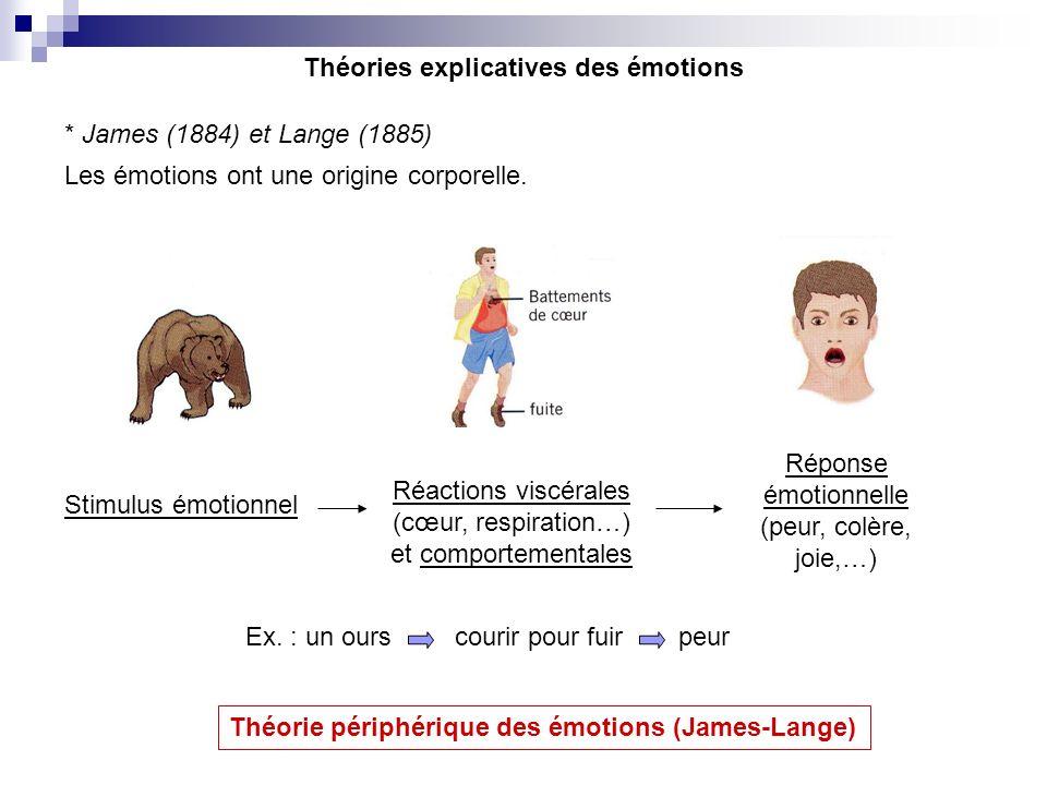 * James (1884) et Lange (1885) Les émotions ont une origine corporelle. Théories explicatives des émotions Stimulus émotionnel Réactions viscérales (c