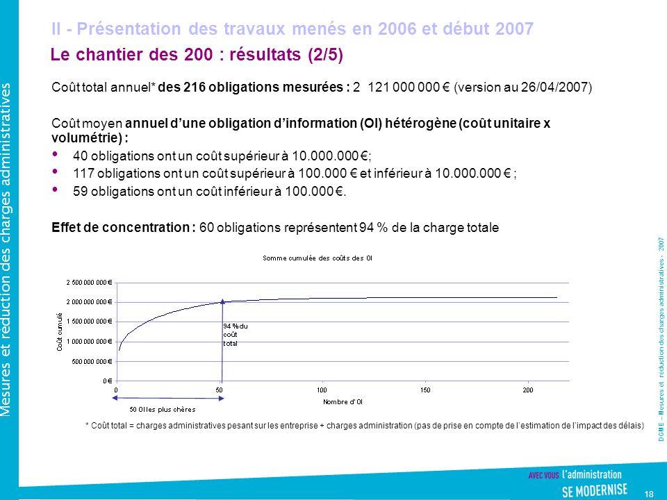 DGME – Mesures et réduction des charges administratives - 2007 Mesures et réduction des charges administratives 18 Le chantier des 200 : résultats (2/5) Coût total annuel* des 216 obligations mesurées : 2 121 000 000 (version au 26/04/2007) Coût moyen annuel dune obligation dinformation (OI) hétérogène (coût unitaire x volumétrie) : 40 obligations ont un coût supérieur à 10.000.000 ; 117 obligations ont un coût supérieur à 100.000 et inférieur à 10.000.000 ; 59 obligations ont un coût inférieur à 100.000.