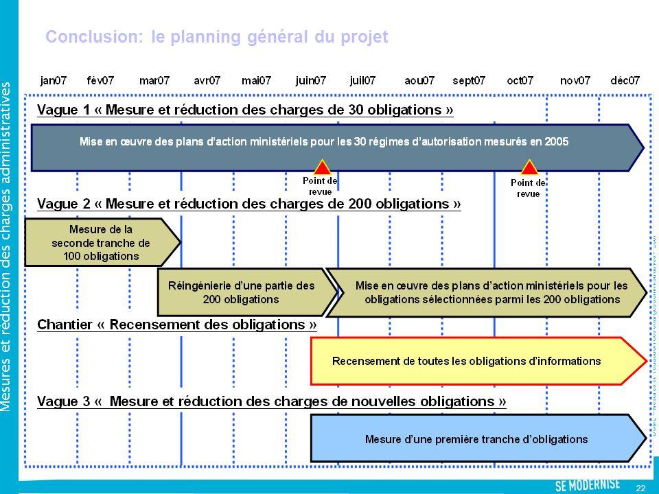 DGME – Mesures et réduction des charges administratives - 2007 Mesures et réduction des charges administratives 22 Conclusion: le planning général du projet