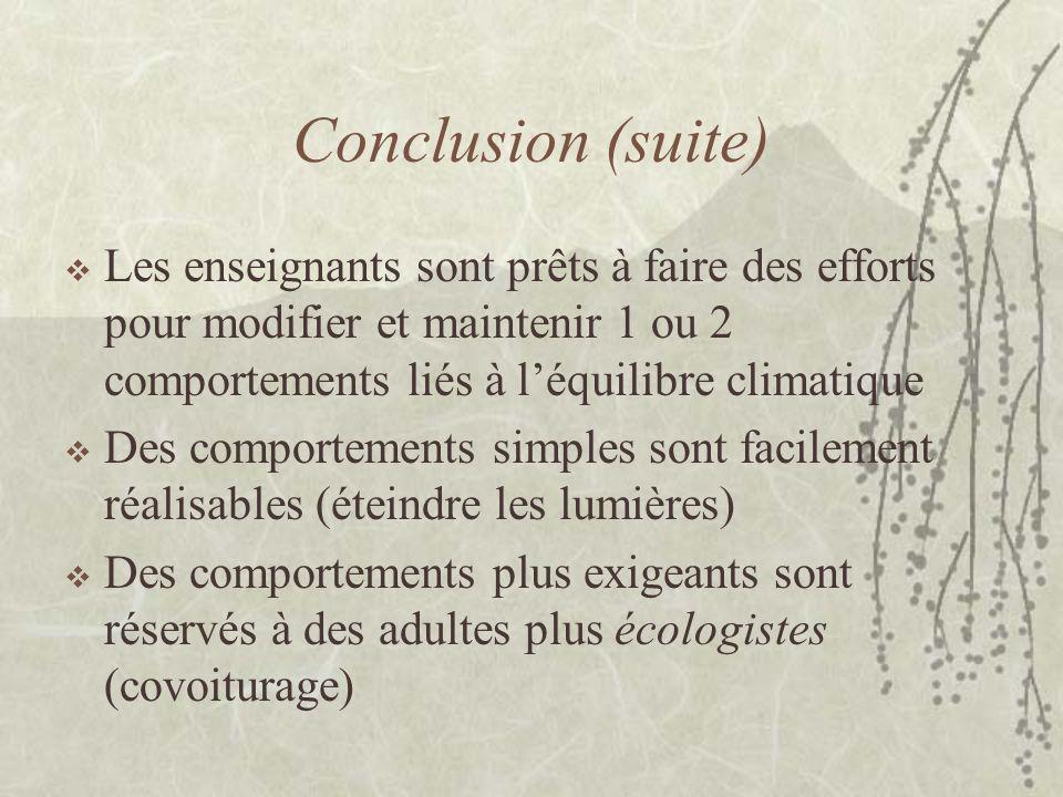Conclusion (suite) Les enseignants sont prêts à faire des efforts pour modifier et maintenir 1 ou 2 comportements liés à léquilibre climatique Des comportements simples sont facilement réalisables (éteindre les lumières) Des comportements plus exigeants sont réservés à des adultes plus écologistes (covoiturage)