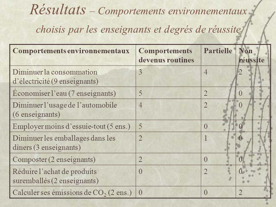 Résultats – Comportements environnementaux choisis par les enseignants et degrés de réussite Comportements environnementauxComportements devenus routines PartielleNon réussite Diminuer la consommation délectricité (9 enseignants) 342 Économiser leau (7 enseignants)520 Diminuer lusage de lautomobile (6 enseignants) 420 Employer moins dessuie-tout (5 ens.)500 Diminuer les emballages dans les dîners (3 enseignants) 210 Composter (2 enseignants)200 Réduire lachat de produits suremballés (2 enseignants) 020 Calculer ses émissions de CO 2 (2 ens.)002