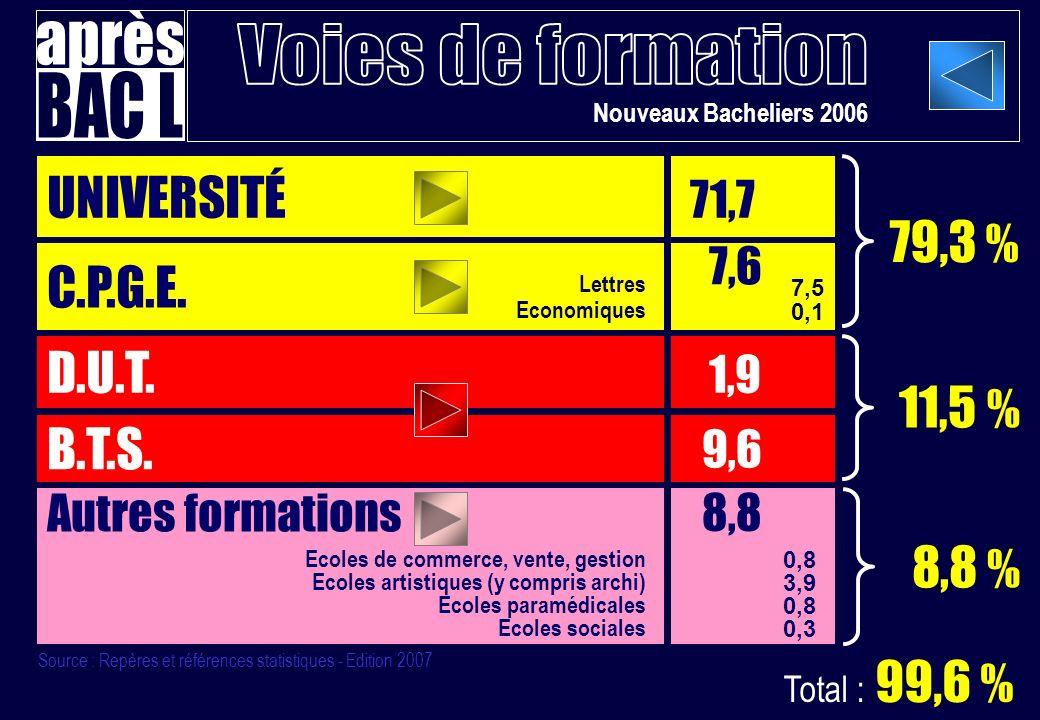 Nouveaux Bacheliers 2006 UNIVERSITÉ 71,7 C.P.G.E.D.U.T.