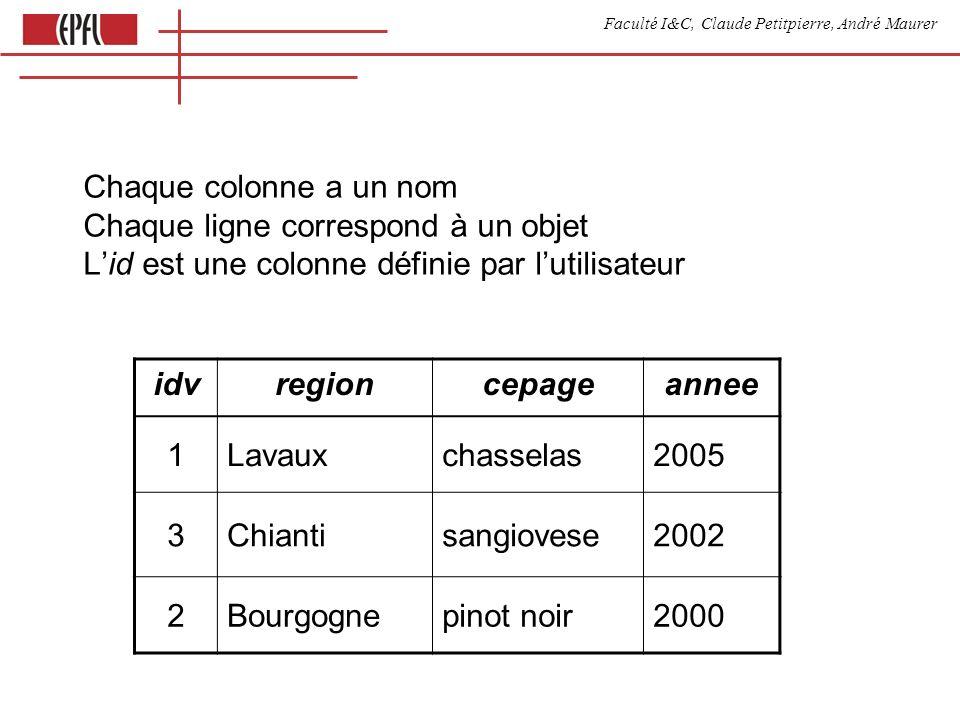 Faculté I&C, Claude Petitpierre, André Maurer On crée, remplit et affiche les lignes de la table au moyen du langage SQL create table vins (idv int auto_increment primary key, region varchar (20), cepage varchar (20), annee int) insert into vins values (0, Chianti , sangiovese , null) insert into vins set idv=0, region= Bourgogne select * from vins