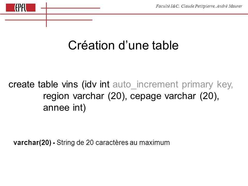 Faculté I&C, Claude Petitpierre, André Maurer Les vins fournis par Luc select idm from marchands where marchands.nom=Luc noLuc select vins.* from vins, vinsXmarchands where vins.idv=vinsXmarchands.idv and vinsXmarchands.idm=noLuc