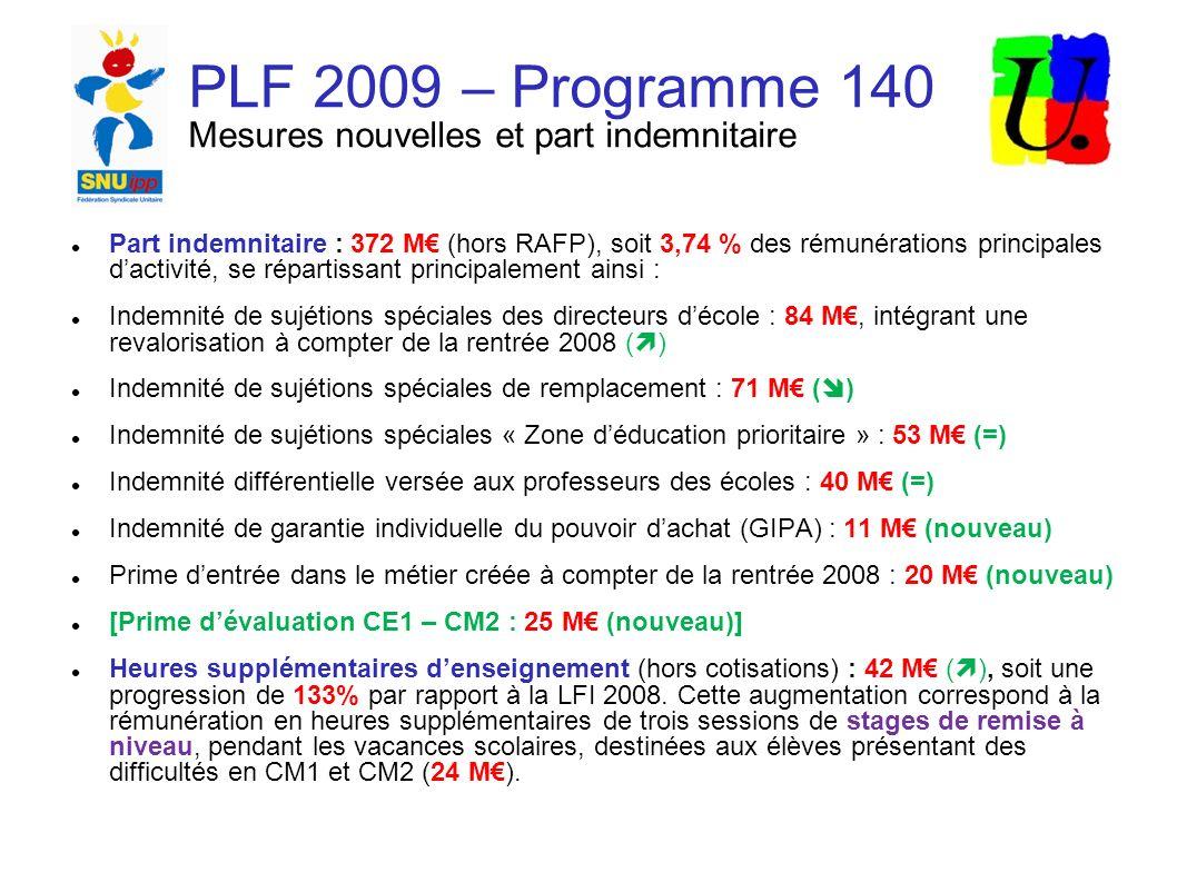 PLF 2009 – Programme 140 Mesures nouvelles et part indemnitaire Part indemnitaire : 372 M (hors RAFP), soit 3,74 % des rémunérations principales dactivité, se répartissant principalement ainsi : Indemnité de sujétions spéciales des directeurs décole : 84 M, intégrant une revalorisation à compter de la rentrée 2008 ( ) Indemnité de sujétions spéciales de remplacement : 71 M ( ) Indemnité de sujétions spéciales « Zone déducation prioritaire » : 53 M (=) Indemnité différentielle versée aux professeurs des écoles : 40 M (=) Indemnité de garantie individuelle du pouvoir dachat (GIPA) : 11 M (nouveau) Prime dentrée dans le métier créée à compter de la rentrée 2008 : 20 M (nouveau) [Prime dévaluation CE1 – CM2 : 25 M (nouveau)] Heures supplémentaires denseignement (hors cotisations) : 42 M ( ), soit une progression de 133% par rapport à la LFI 2008.