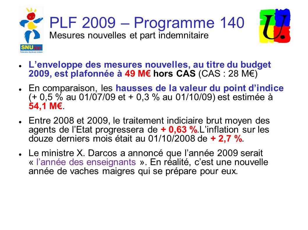 PLF 2009 – Programme 140 Mesures nouvelles et part indemnitaire Lenveloppe des mesures nouvelles, au titre du budget 2009, est plafonnée à 49 M hors CAS (CAS : 28 M) En comparaison, les hausses de la valeur du point dindice (+ 0,5 % au 01/07/09 et + 0,3 % au 01/10/09) est estimée à 54,1 M.