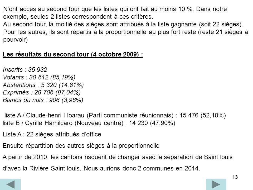 13 Les résultats du second tour (4 octobre 2009) : Inscrits : 35 932 Votants : 30 612 (85,19%) Abstentions : 5 320 (14,81%) Exprimés : 29 706 (97,04%)