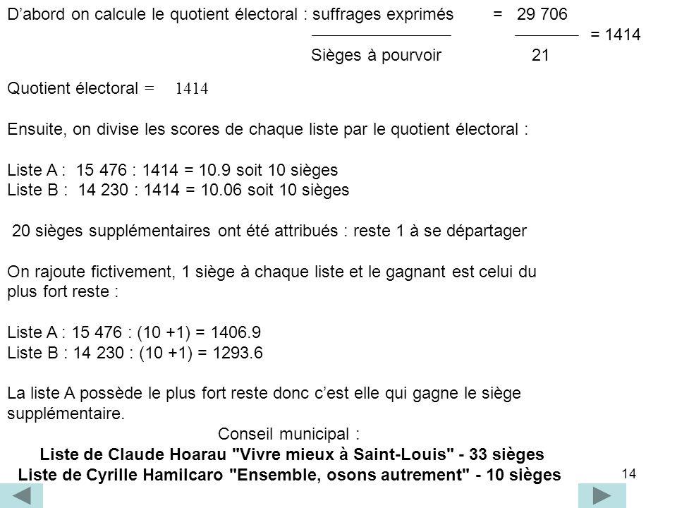 14 Dabord on calcule le quotient électoral : suffrages exprimés = 29 706 = 1414 Sièges à pourvoir 21 Quotient électoral = 1414 Ensuite, on divise les