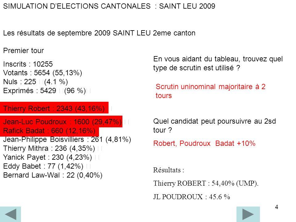 4 SIMULATION DELECTIONS CANTONALES : SAINT LEU 2009 Les résultats de septembre 2009 SAINT LEU 2eme canton Premier tour Inscrits : 10255 Votants : 5654