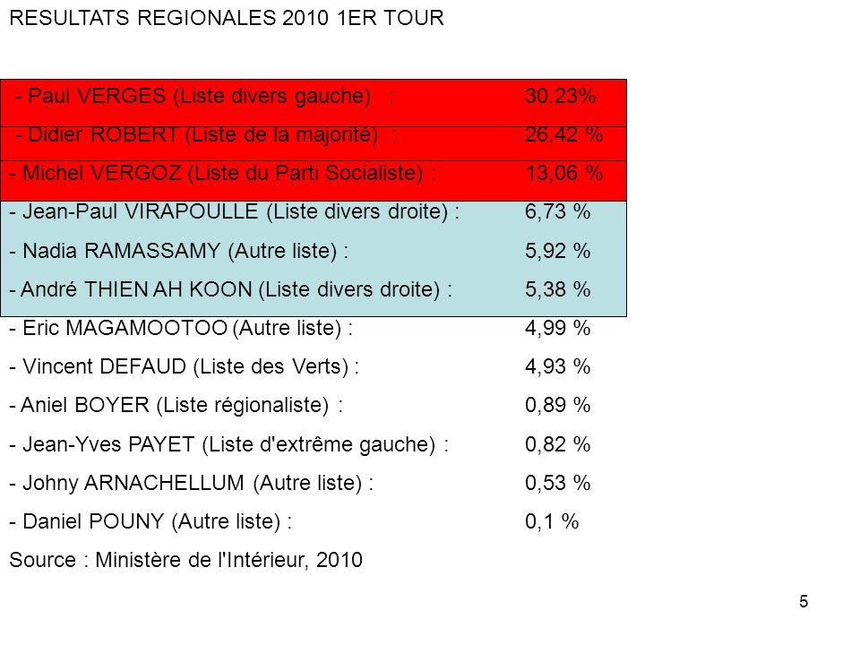 5 RESULTATS REGIONALES 2010 1ER TOUR - Paul VERGES (Liste divers gauche) : 30.23% - Didier ROBERT (Liste de la majorité) : 26,42 % - Michel VERGOZ (Li