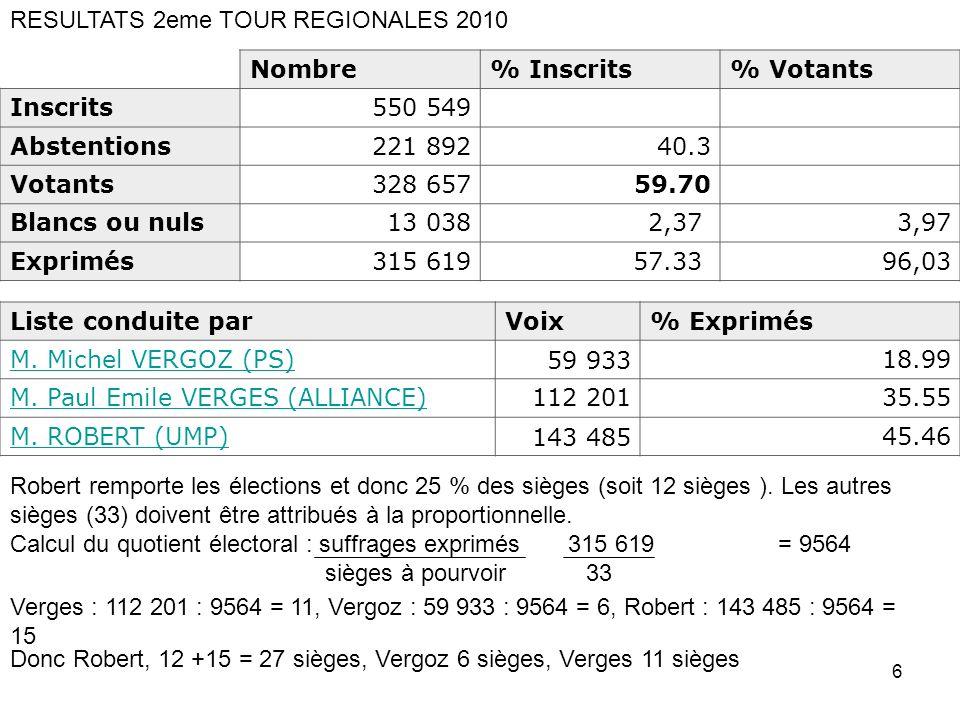 6 Nombre% Inscrits% Votants Inscrits550 549 Abstentions221 89240.3 Votants328 65759.70 Blancs ou nuls13 0382,37 3,97 Exprimés315 61957.33 96,03 RESULT