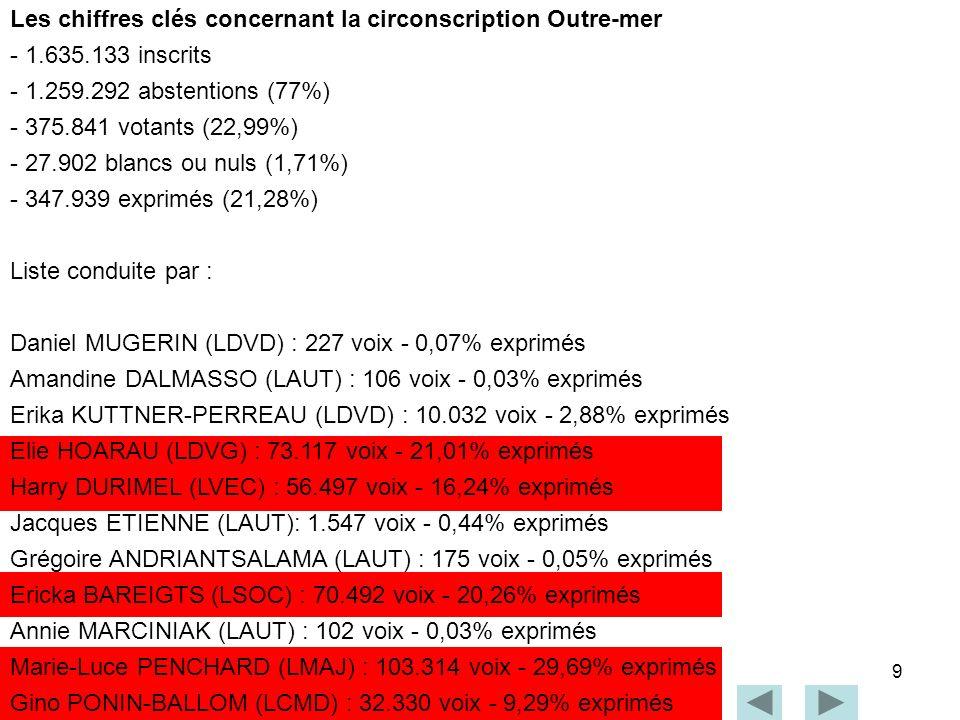 9 Les chiffres clés concernant la circonscription Outre-mer - 1.635.133 inscrits - 1.259.292 abstentions (77%) - 375.841 votants (22,99%) - 27.902 bla