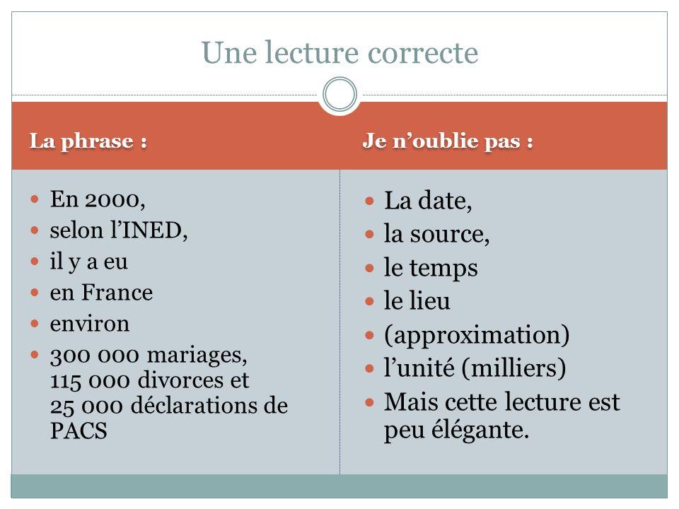 La phrase : Je noublie pas : En 2000, selon lINED, il y a eu en France environ 300 000 mariages, 115 000 divorces et 25 000 déclarations de PACS La da