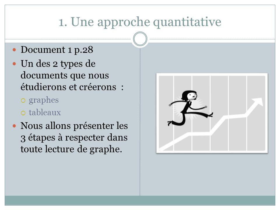 1. Une approche quantitative Document 1 p.28 Un des 2 types de documents que nous étudierons et créerons : graphes tableaux Nous allons présenter les