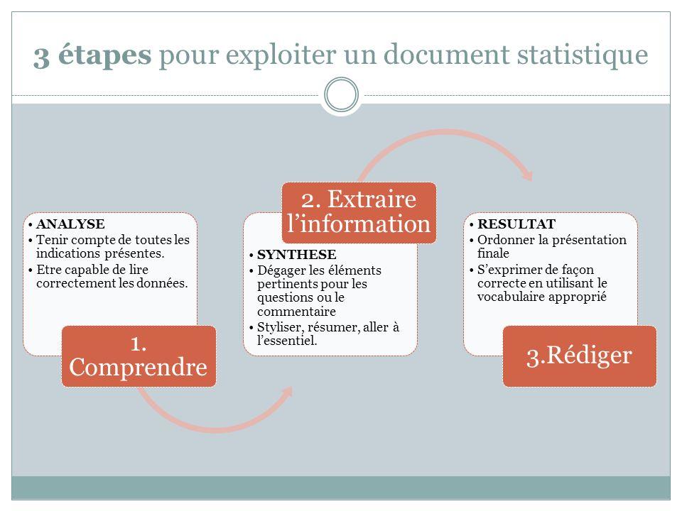 3 étapes pour exploiter un document statistique ANALYSE Tenir compte de toutes les indications présentes. Etre capable de lire correctement les donnée