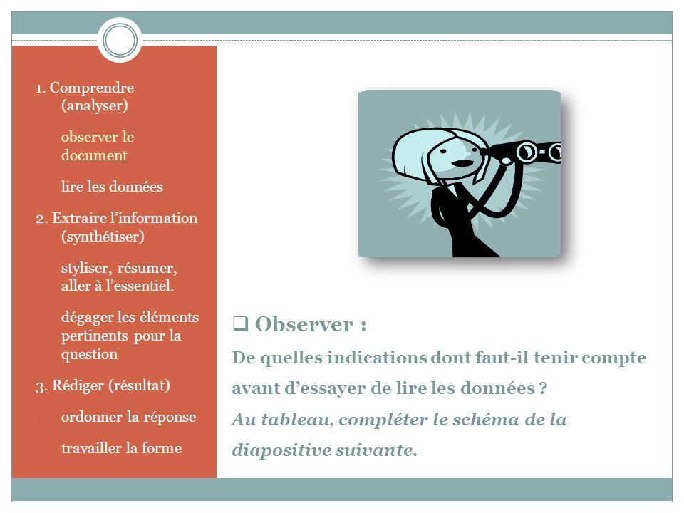 Observer : De quelles indications dont faut-il tenir compte avant dessayer de lire les données ? Au tableau, compléter le schéma de la diapositive sui