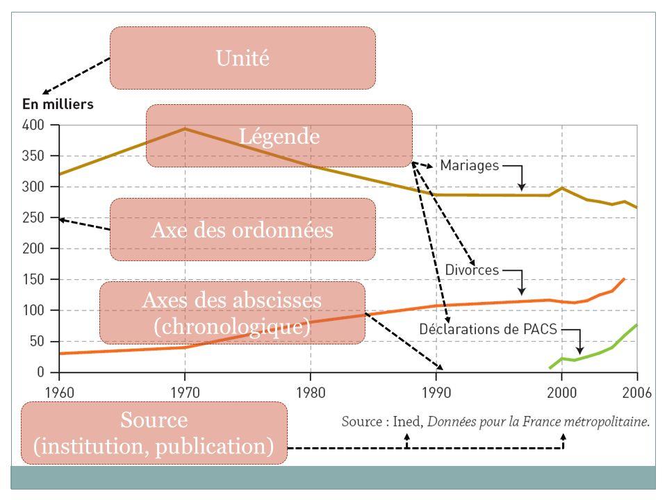 Légende Source (institution, publication) Unité Axe des ordonnées Axes des abscisses (chronologique)