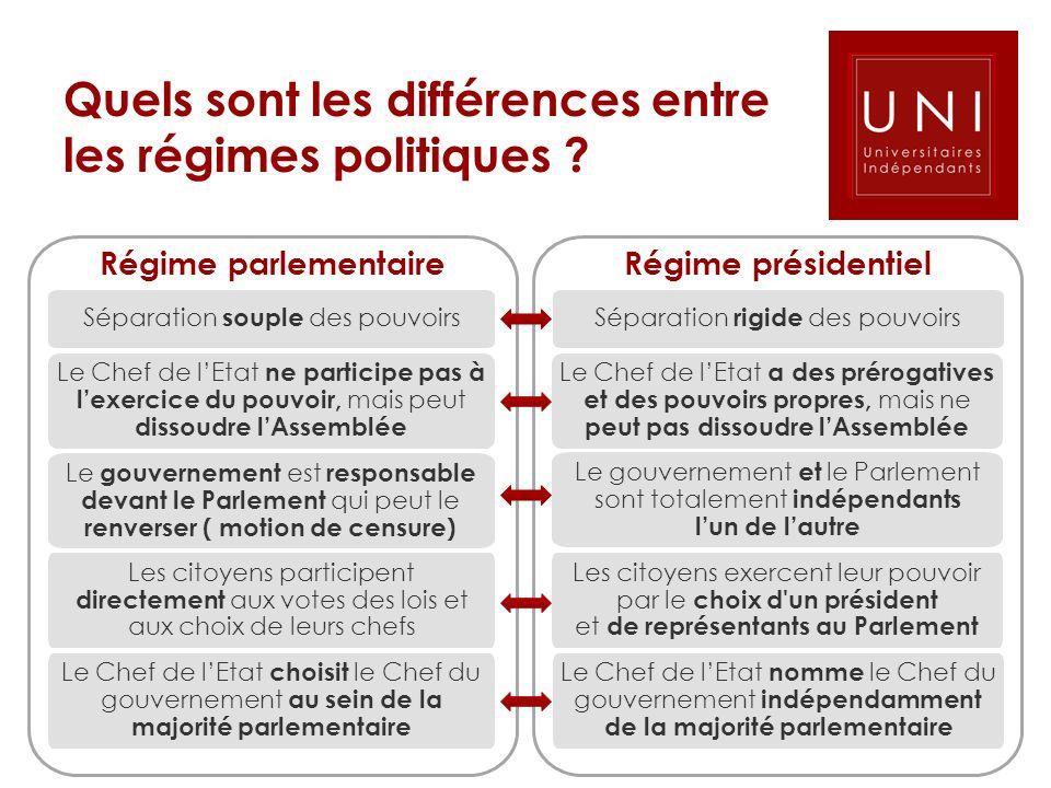 Régime présidentiel Quels sont les différences entre les régimes politiques ? Régime parlementaire Séparation souple des pouvoirs Le Chef de lEtat ne