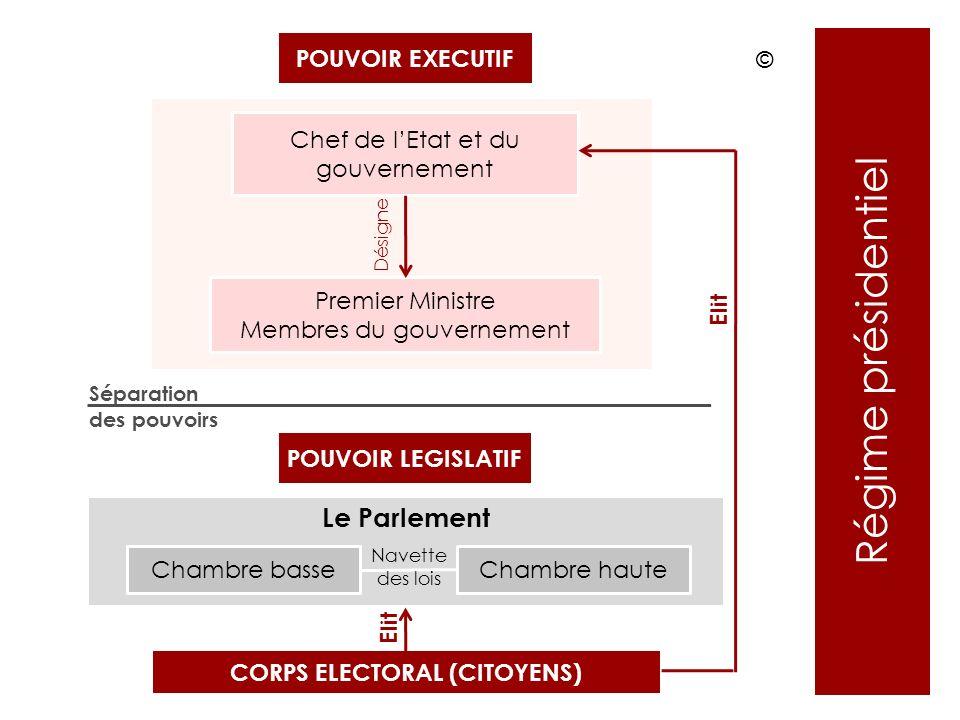 POUVOIR EXECUTIF Chef de lEtat et du gouvernement Premier Ministre Membres du gouvernement POUVOIR LEGISLATIF CORPS ELECTORAL (CITOYENS) Le Parlement