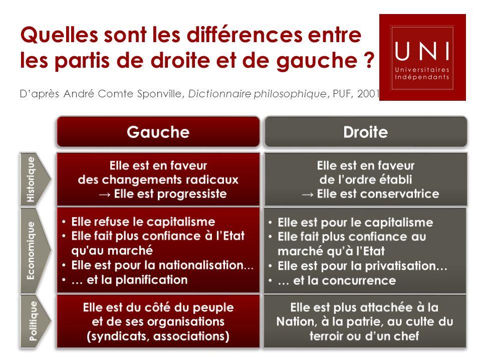 Quelles sont les différences entre les partis de droite et de gauche ? Daprès André Comte Sponville, Dictionnaire philosophique, PUF, 2001