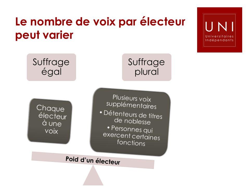 Le nombre de voix par électeur peut varier Suffrage égal Suffrage plural Poid dun électeur Plusieurs voix supplémentaires Détenteurs de titres de nobl