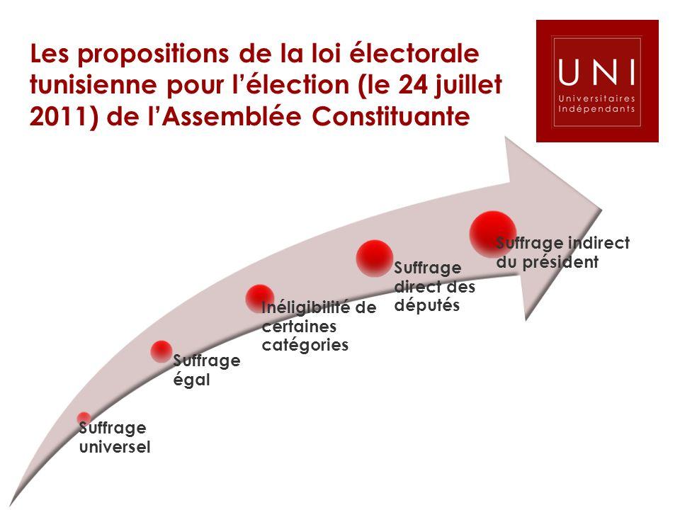 Les propositions de la loi électorale tunisienne pour lélection (le 24 juillet 2011) de lAssemblée Constituante Suffrage universel Suffrage égal Inéli