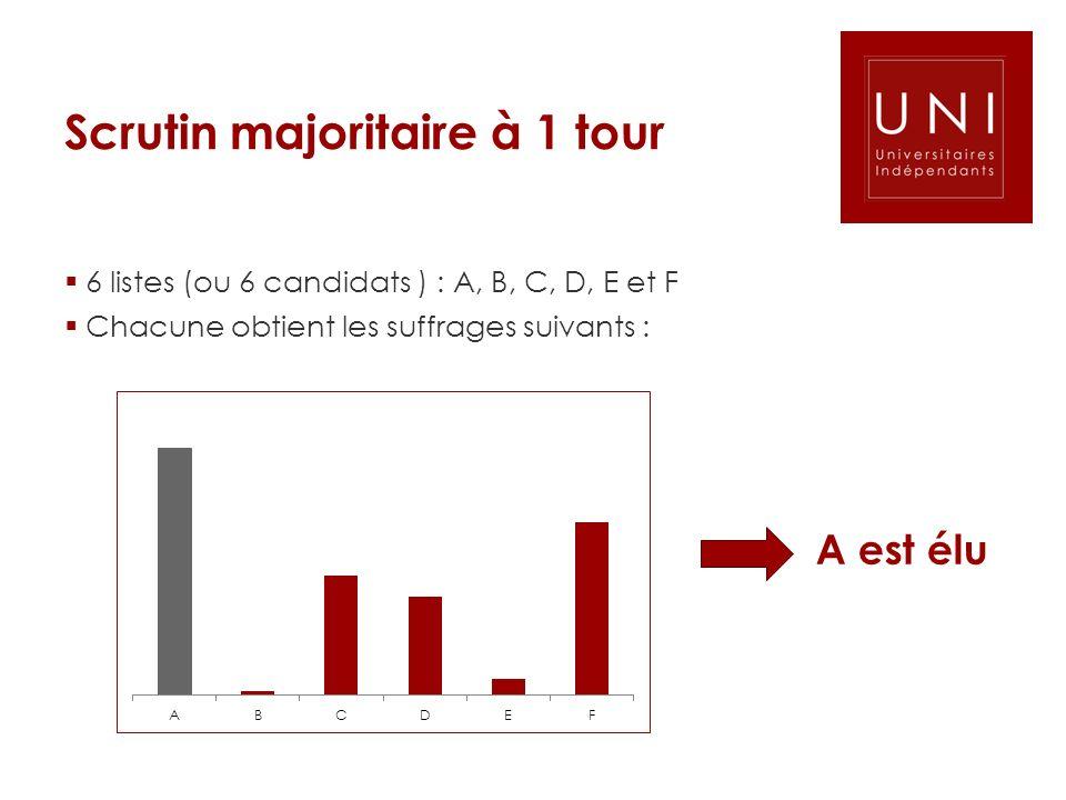 Scrutin majoritaire à 1 tour 6 listes (ou 6 candidats ) : A, B, C, D, E et F Chacune obtient les suffrages suivants : A est élu