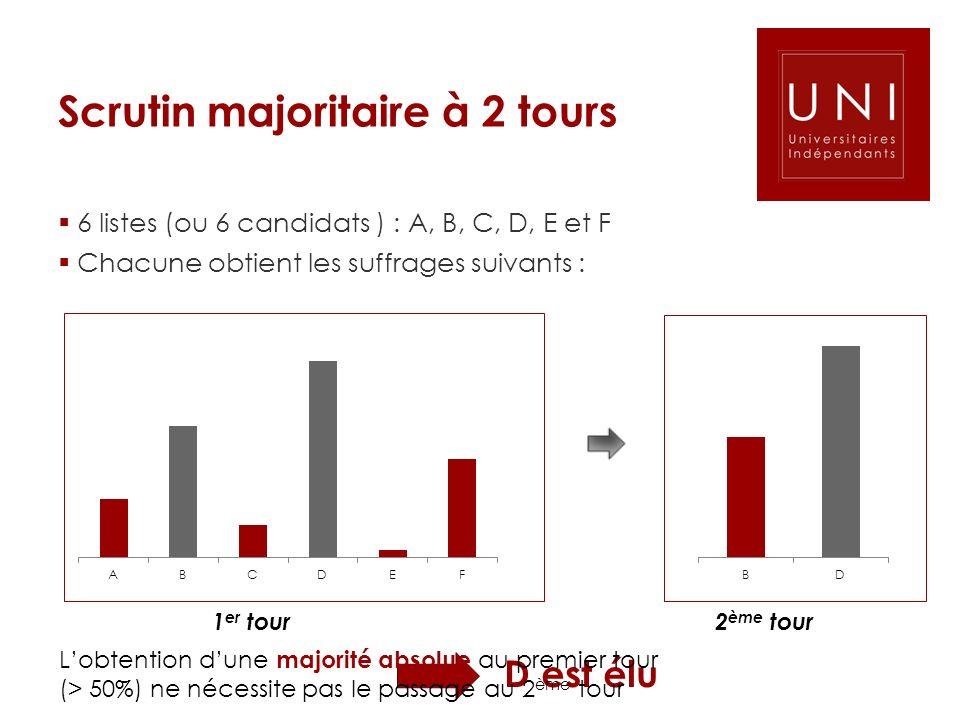 1 er tour 2 ème tour D est élu Lobtention dune majorité absolue au premier tour (> 50%) ne nécessite pas le passage au 2 ème tour Scrutin majoritaire