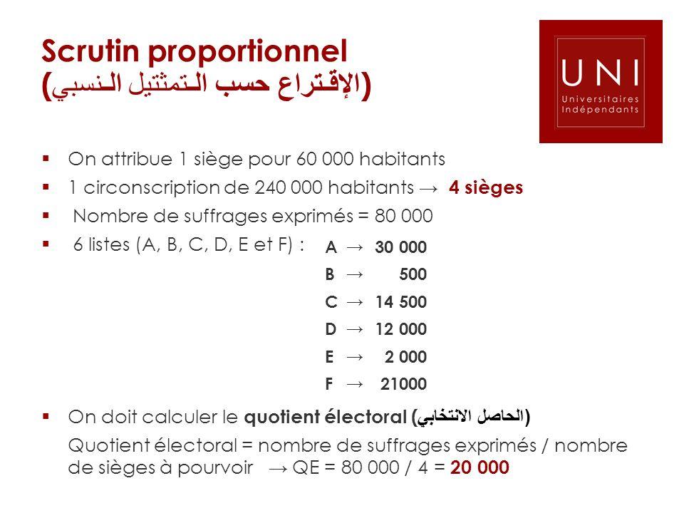 Scrutin proportionnel ( الإقـتراع حسب الـتمثتيل الـنسبي ) On attribue 1 siège pour 60 000 habitants 1 circonscription de 240 000 habitants 4 sièges No