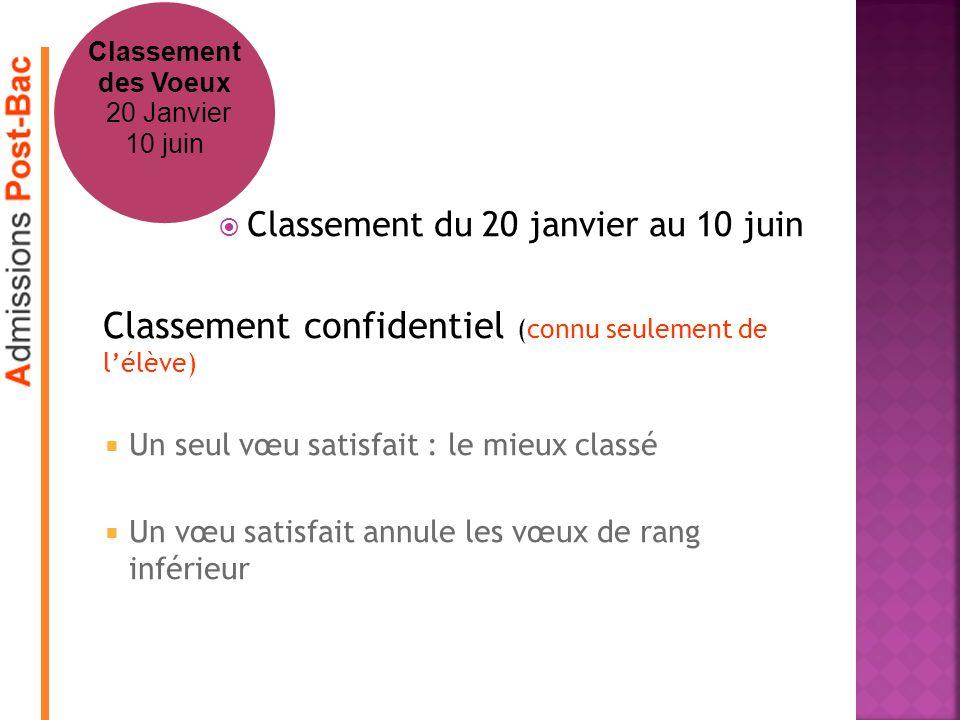 Classement du 20 janvier au 10 juin Classement confidentiel (connu seulement de lélève) Un seul vœu satisfait : le mieux classé Un vœu satisfait annul